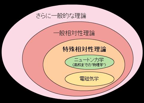 物理法則の包含関係