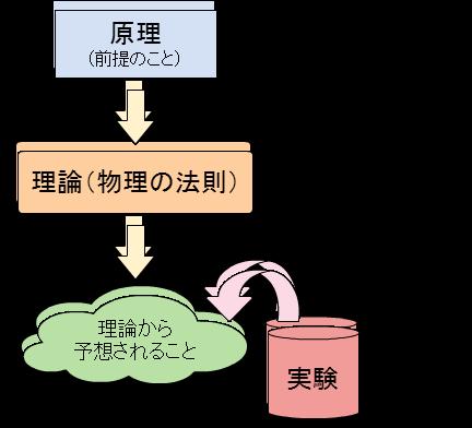 原理→理論→予想 ←← 実験による検証