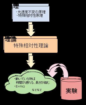 図:相対性理論は「光速度不変の原理」と「特殊相対性原理」をもとに作られた理論。