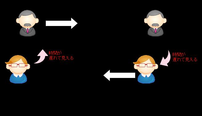 図1:相対論的効果による時間の遅れ。AさんからBさんを見た場合は、Bさんの時間が遅れる。逆にBさんからAさんを見た場合は、Aさんの時計が遅れる。