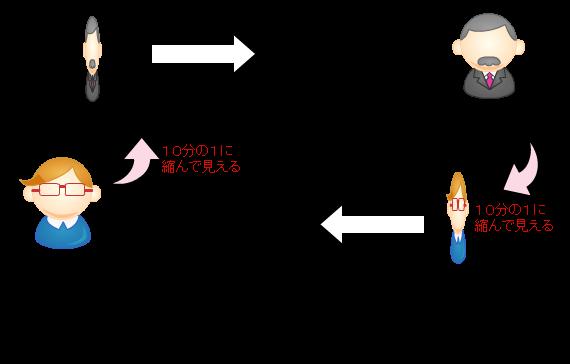 図1:相対論的効果による長さの縮み。AさんからBさんを見た場合は、Bさんが縮んで見える。逆にBさんからAさんを見た場合は、Aさんが縮んで見える。