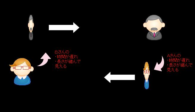図1:相対論的効果は、どの立場から見るかによって異なる。AさんからBさんを見た場合は、Bさんの時間が遅れ、長さが縮んで見える。逆にBさんからAさんを見た場合は、Aさんの時計が遅れ、長さが縮んで見える。