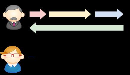 図2:時計を比べるためのBさんの動き