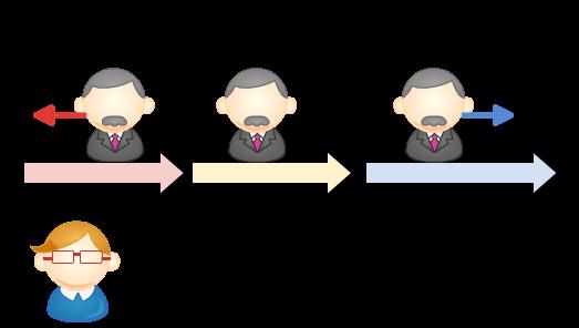 図4:加速・減速中、Bさんは慣性力(かんせいりょく)を感じる。